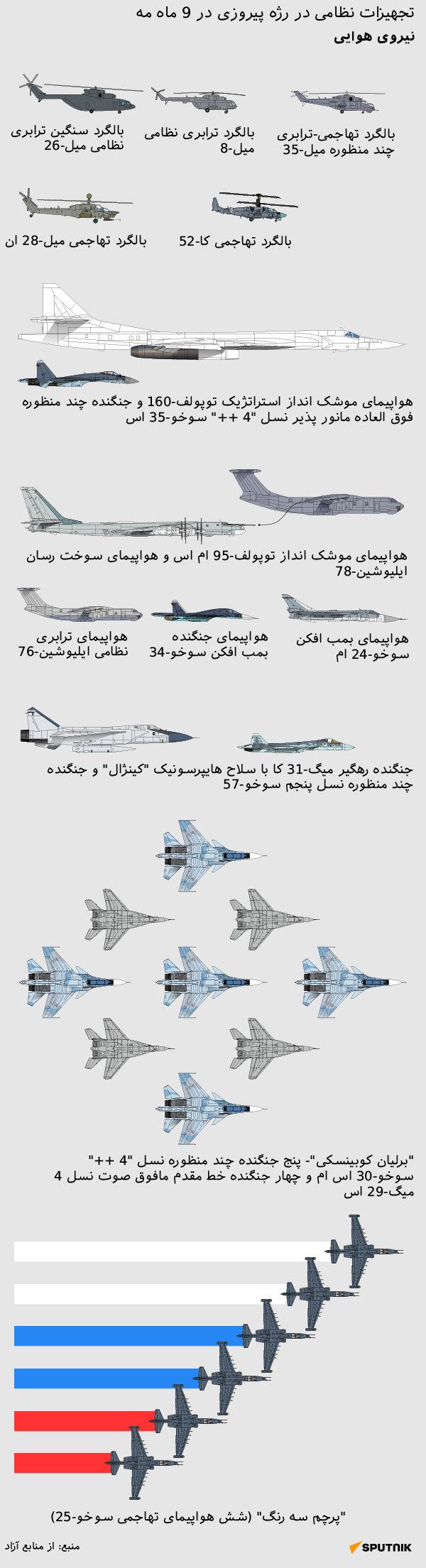 هواپیماها و بالگردها در رژه 76-مین سالگرد پیروزی در جنگ جهانی دوم + داده نمایی