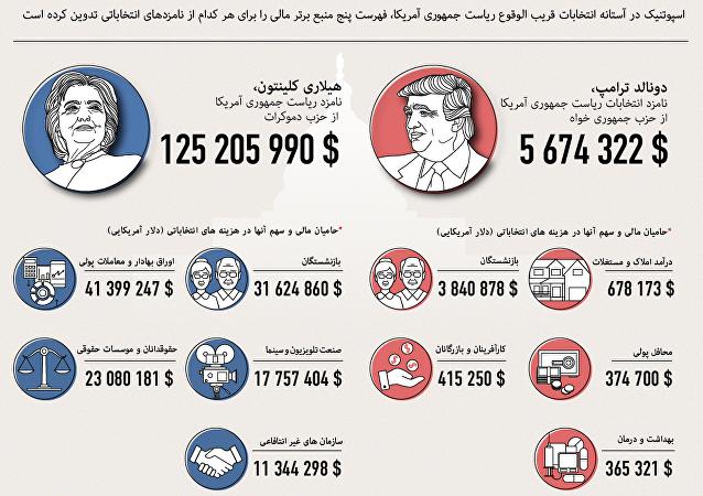 منابع مالی و هزینه های انتخاباتی نامزدهای انتخابات ریاست جمهوری آمریکا