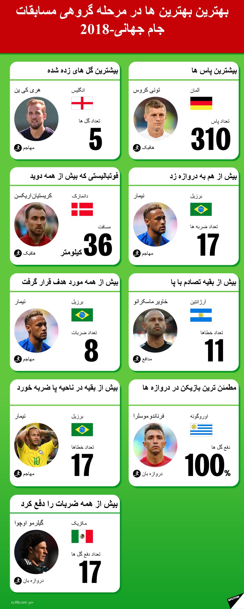 رکوردهای مرحله گروهی مسابقات جام جهانی