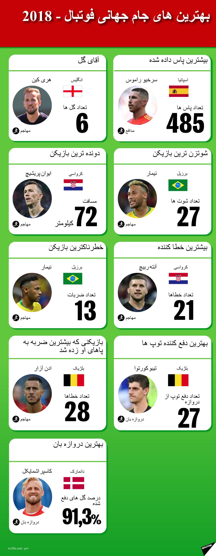 بهترین های جام جهانی فوتبال - 2018