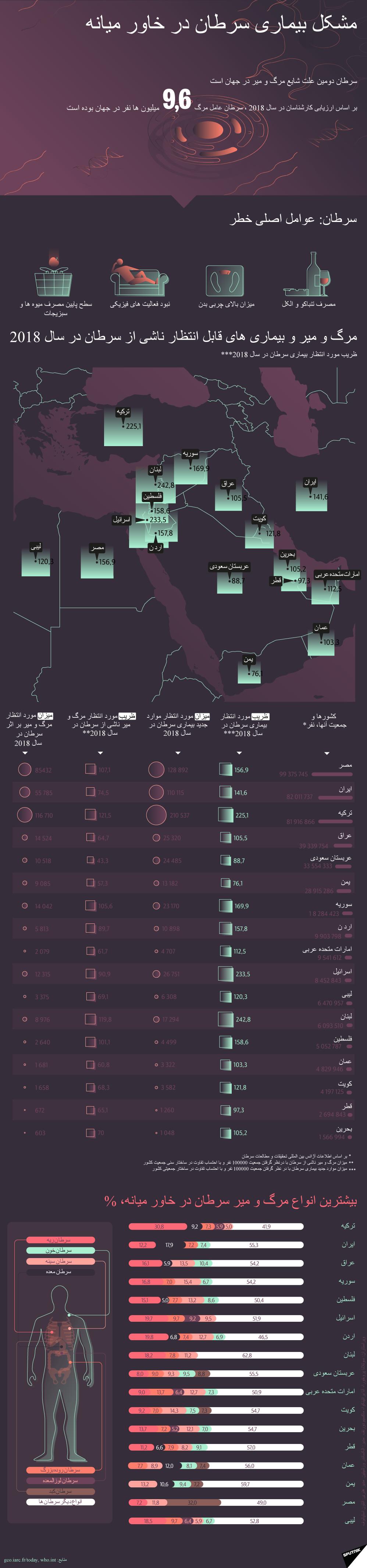 مشکل بیماری سرطان در خاور میانه